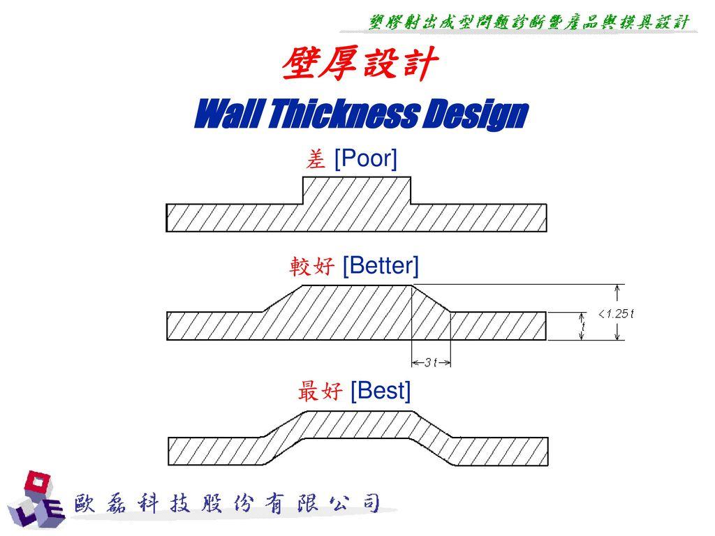 壁厚設計 Wall Thickness Design 差 [Poor] 較好 [Better] 最好 [Best]